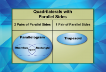 GeometryBasics--QuadrilateralsWithParallelSides--12.png